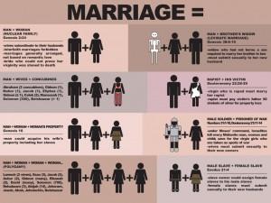 äktenskap enligt bibeln